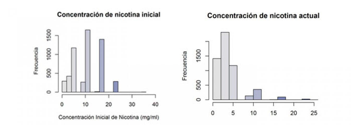 taux de nicotine