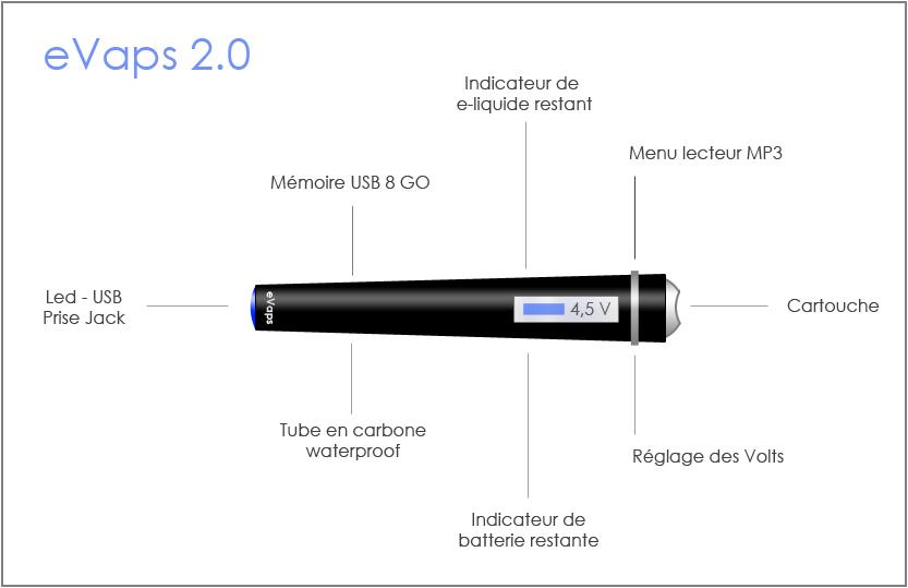 cigarette electronique innovation