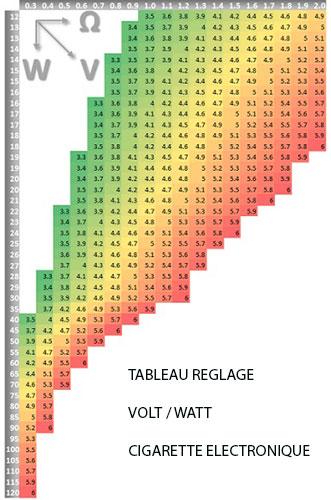 tableau reglage watt volt ohm cigarette electronique